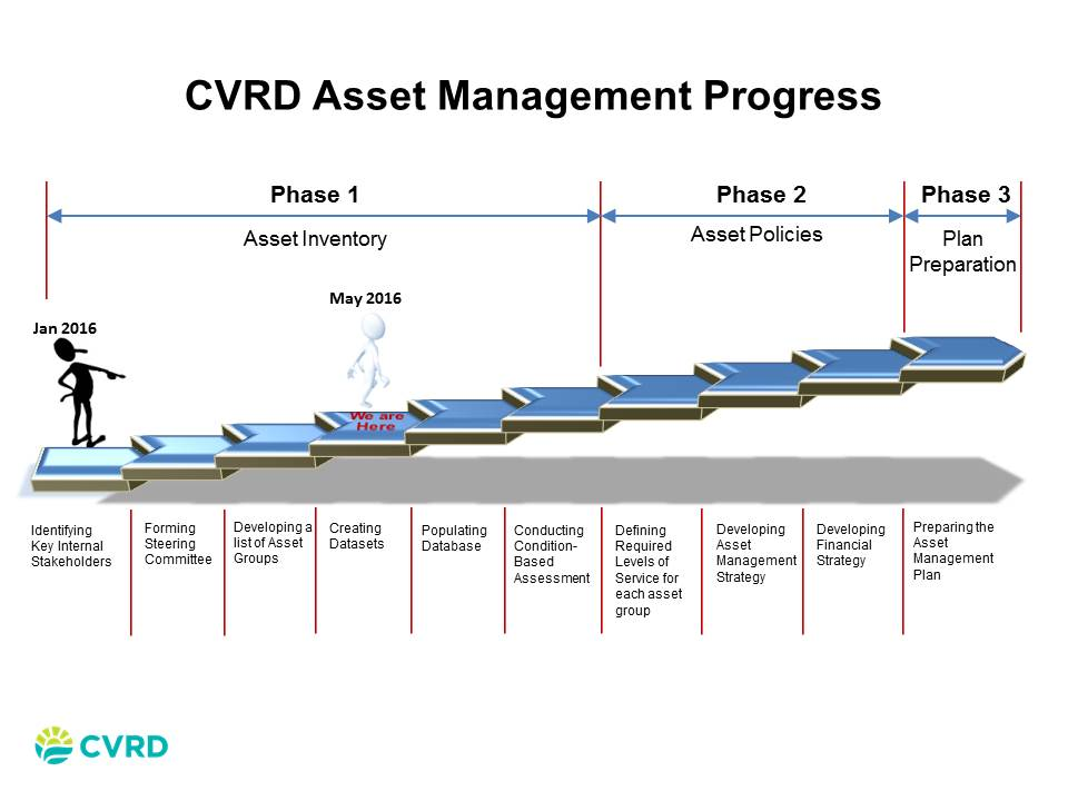 Asset Management Progress