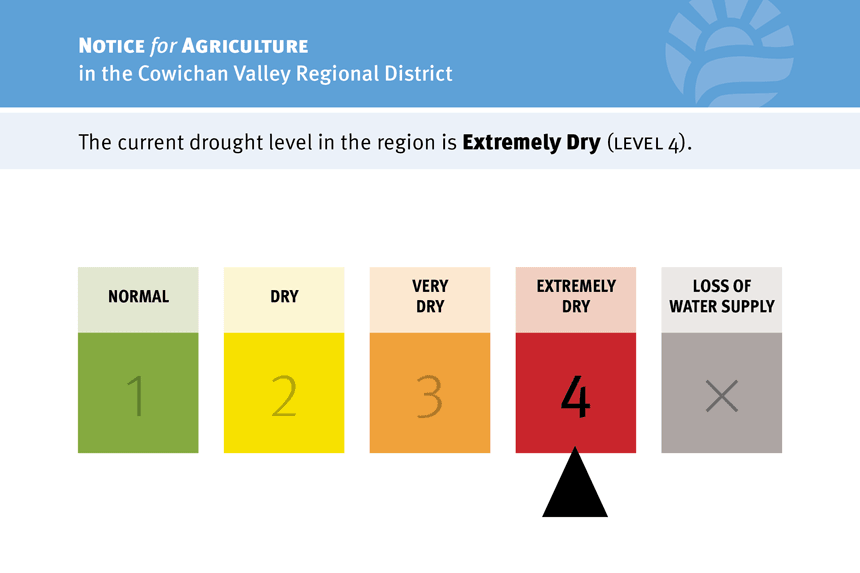 CVRD-drought-alert-cards-lv4-860px