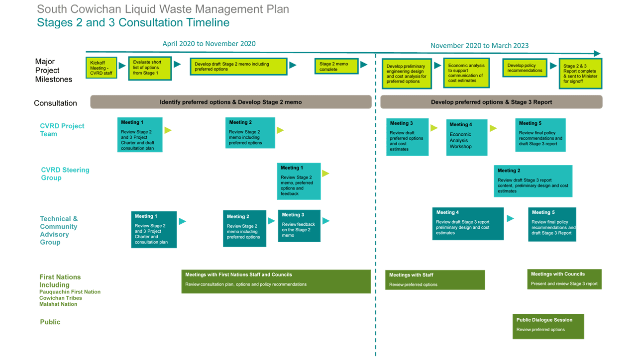 Consultation Diagram - Stages 2 and 3